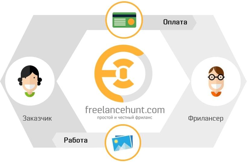 біржа фрілансу Freelancehunt