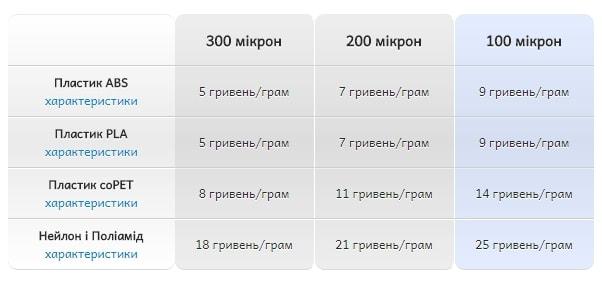 Ціна 3D друку